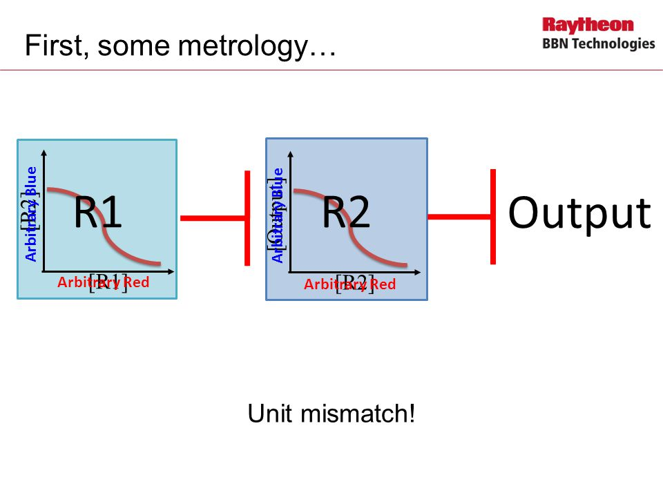 Output R2 R1 First, some metrology… Unit mismatch! [Output] [R2] [R1]
